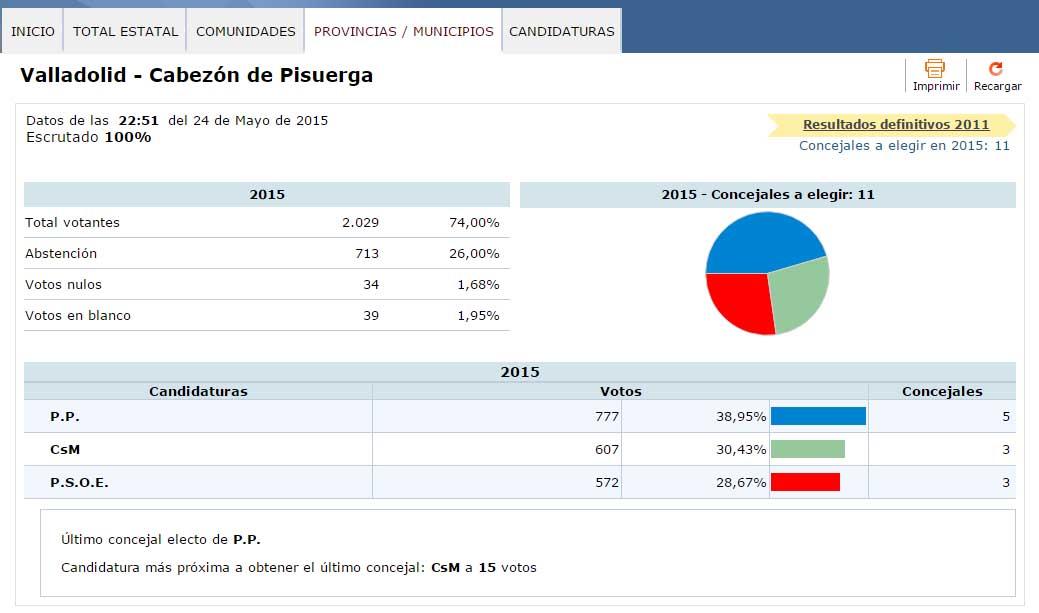 Resultados elecciones municipales 2015 en cabez n de for Resultados elecciones ministerio interior
